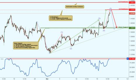 GBPUSD: GBPUSD approaching major resistance, potential drop!