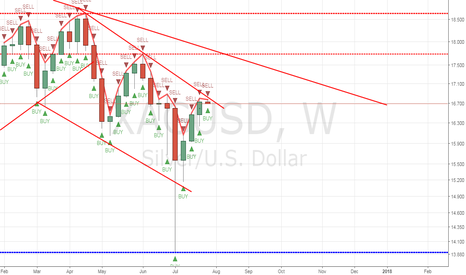 XAGUSD: Green weekly candle, look out for a sell play in the 4hr