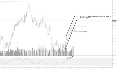 N61!: NZD Futures Chart Review