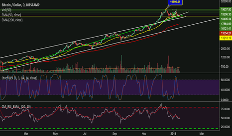 BTCUSD: BTC back to the mean