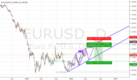 EURUSD: EURUSD SHORT (Three Drives Pattern)