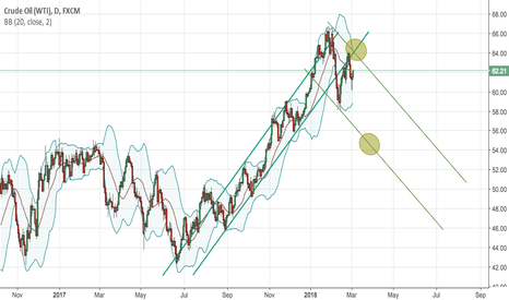 USOIL: Up and Down for Crude Oil