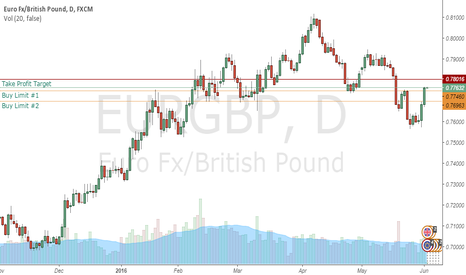 EURGBP: Breakout Seller Fortress