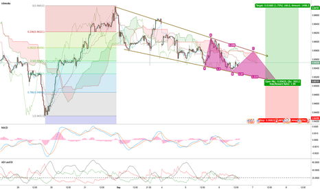 USDCHF: Waiting for opportunity USDCHF