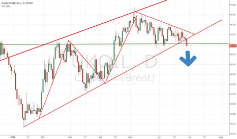 UKOIL: Trend Change - BRENT crude