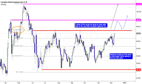 CADJPY: CADJPY - Key resistance area within striking distance