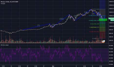 BTCUSD: Longer term wave analysis of bitcoin (Supercycle)