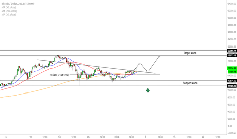 BTCUSD: BTC/USD - Trading Opportunities