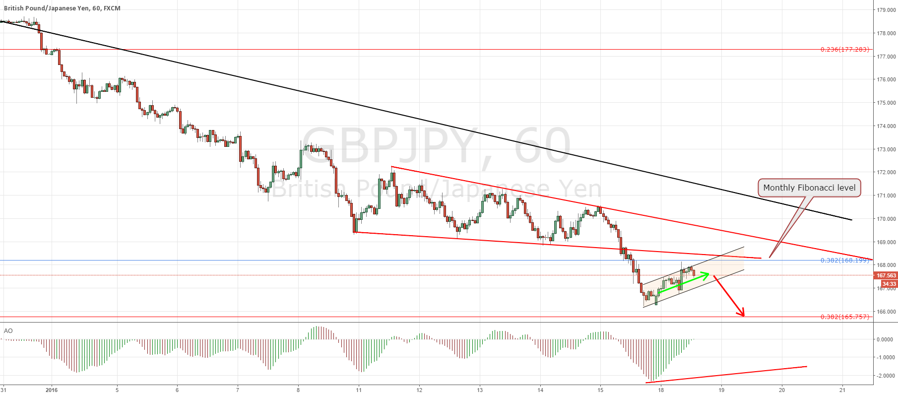 GBPJPY intra day sell opportunity