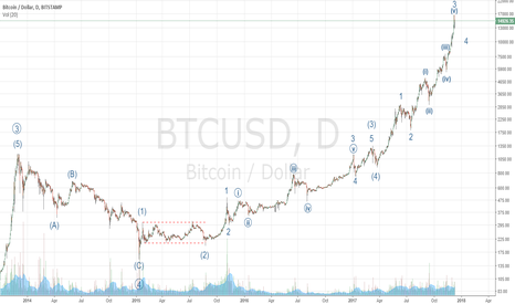 BTCUSD: Updated conservative count on bitcoin - still room for upside