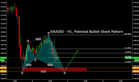XAUUSD: XAUUSD - H1, Potential Bullish Shark Pattern