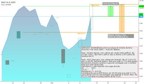 VALE.P: Falta de correlação entre os preços do minério vs. da VALE