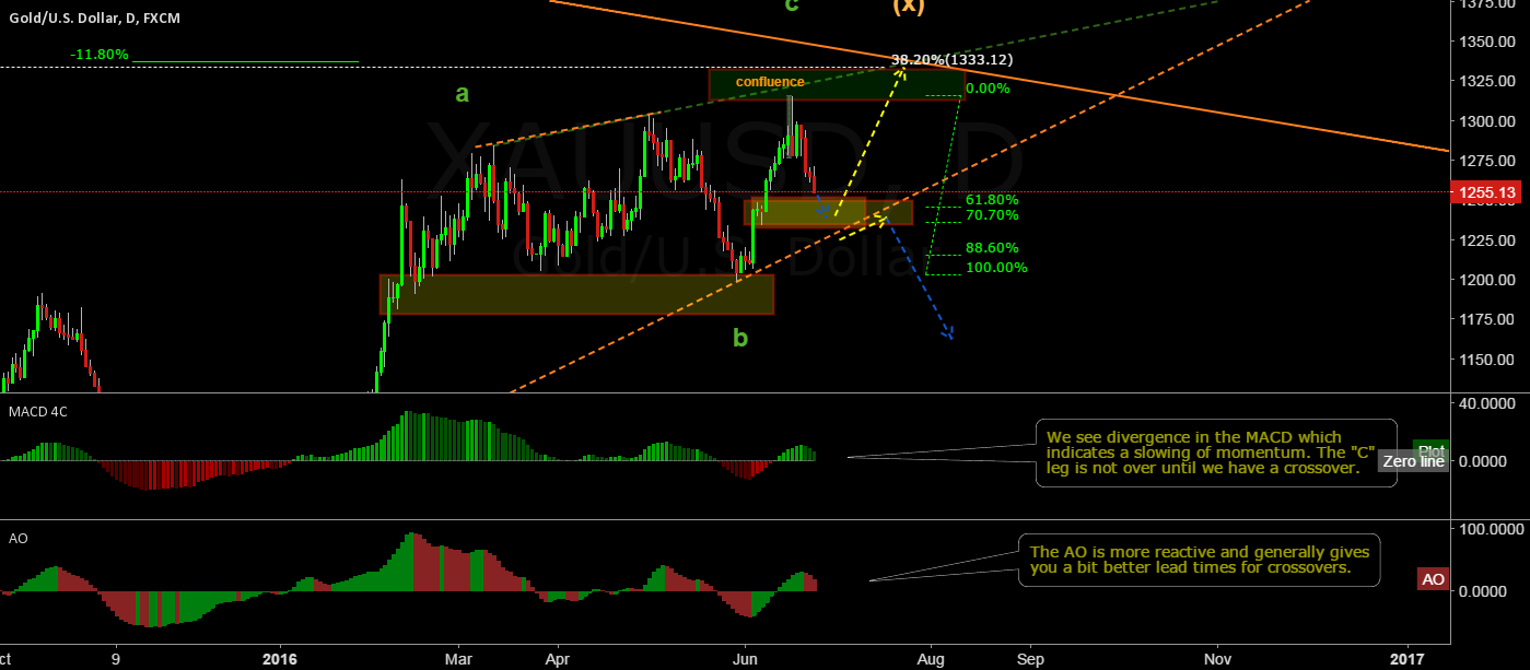 XAUUSD a little more down and a bigger move up