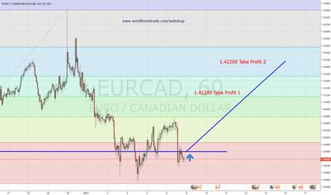 EURCAD: EurCad Long 1H Chart