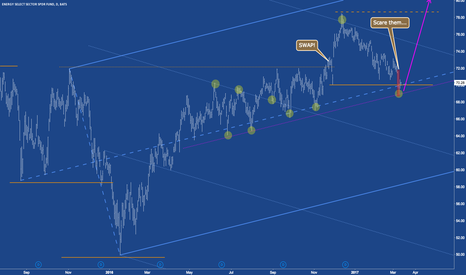 XLE: XLE about to prepare for a spurt to the north?