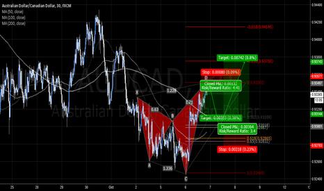 AUDCAD: AUDCAD bearish shark pattern to 5-0
