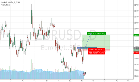 EURUSD: eu long resistance breaks