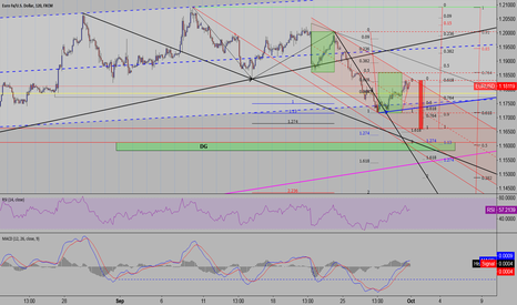 EURUSD: very strong bearish