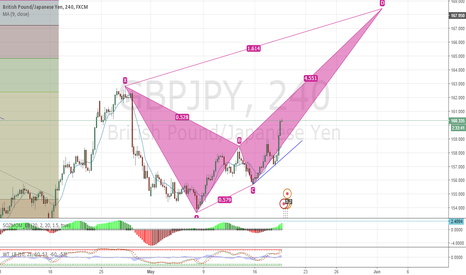 GBPJPY: time to go long