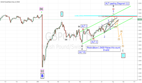 GBPCHF: GBPCHF Possible top coming into place (early warning)