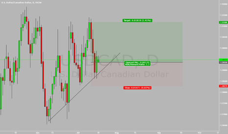 USDCAD: RETEST OF HIGH