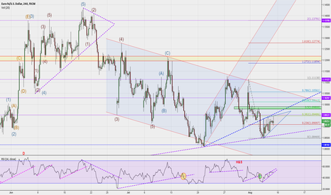 EURUSD: $EURUSD just waiting for NFP, but selling is perfect