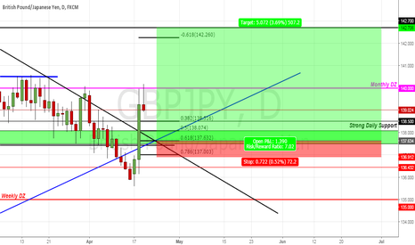 GBPJPY: new highs ???