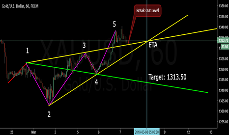 XAUUSD: Watching Breakout Level for Short