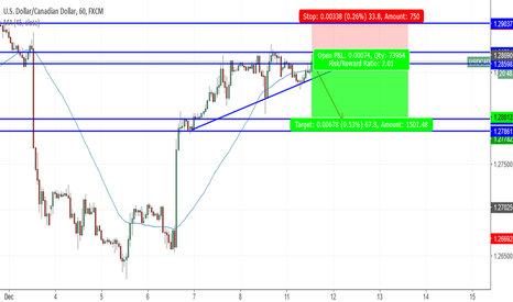 USDCAD: USDCAD SHort for USD high news impact