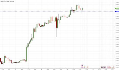 EURUSD: EURUSD breaks 1.1400