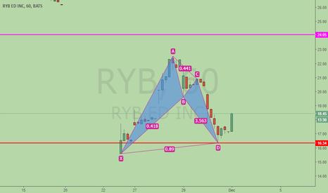 RYB: China Red Yellow Blue, bullish BAT