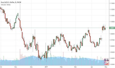 EURUSD: EURUSD Euro Steady as German Retail Sales Matches Forecast, E