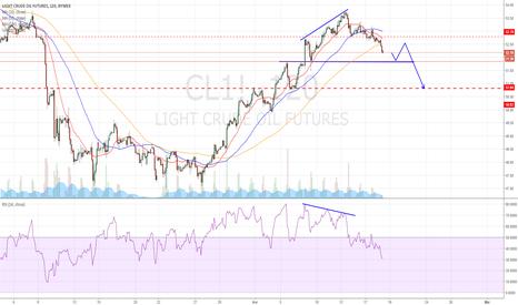 CL1!: #WTI - #Petrole : Un signal de vente se profile