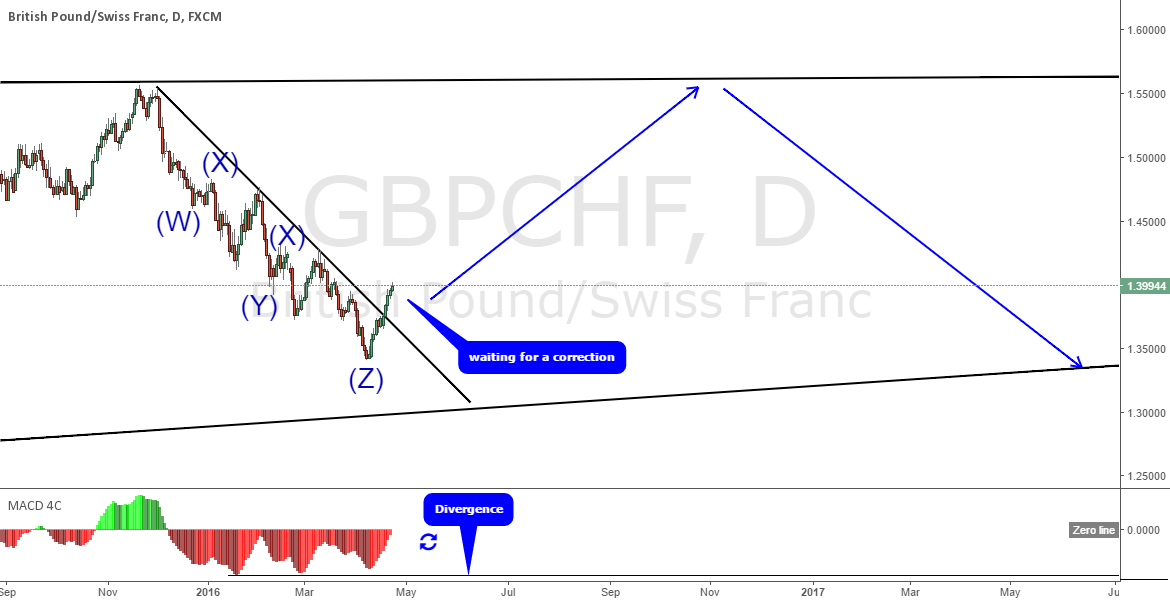 GBPCHF; waiting for a correction to enter long; Daily