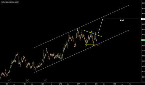 TR: Tootsie Roll Industries (TR). Triangle completes.