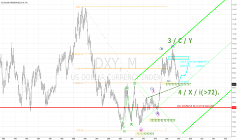 DXY: DXY BUY 100.
