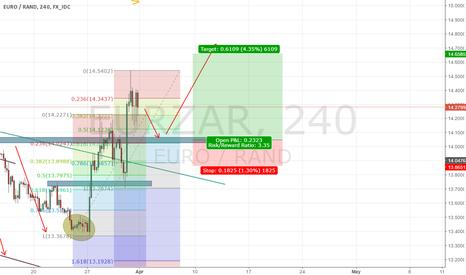 EURZAR: Ready to long EURZAR