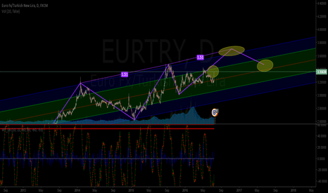 EURTRY: EURTRY Long analysis