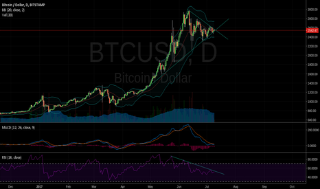 BTCUSD: BTC looks bearish