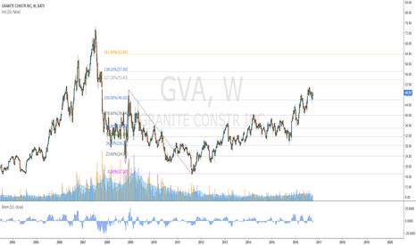 GVA: für Chronos: Granite Construction
