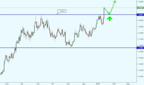EURUSD: EUR/USD теперь осталось ждать на сильной и интересной поддержке?