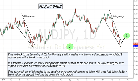 AUDJPY: AUD/JPY is history repeating itself ??