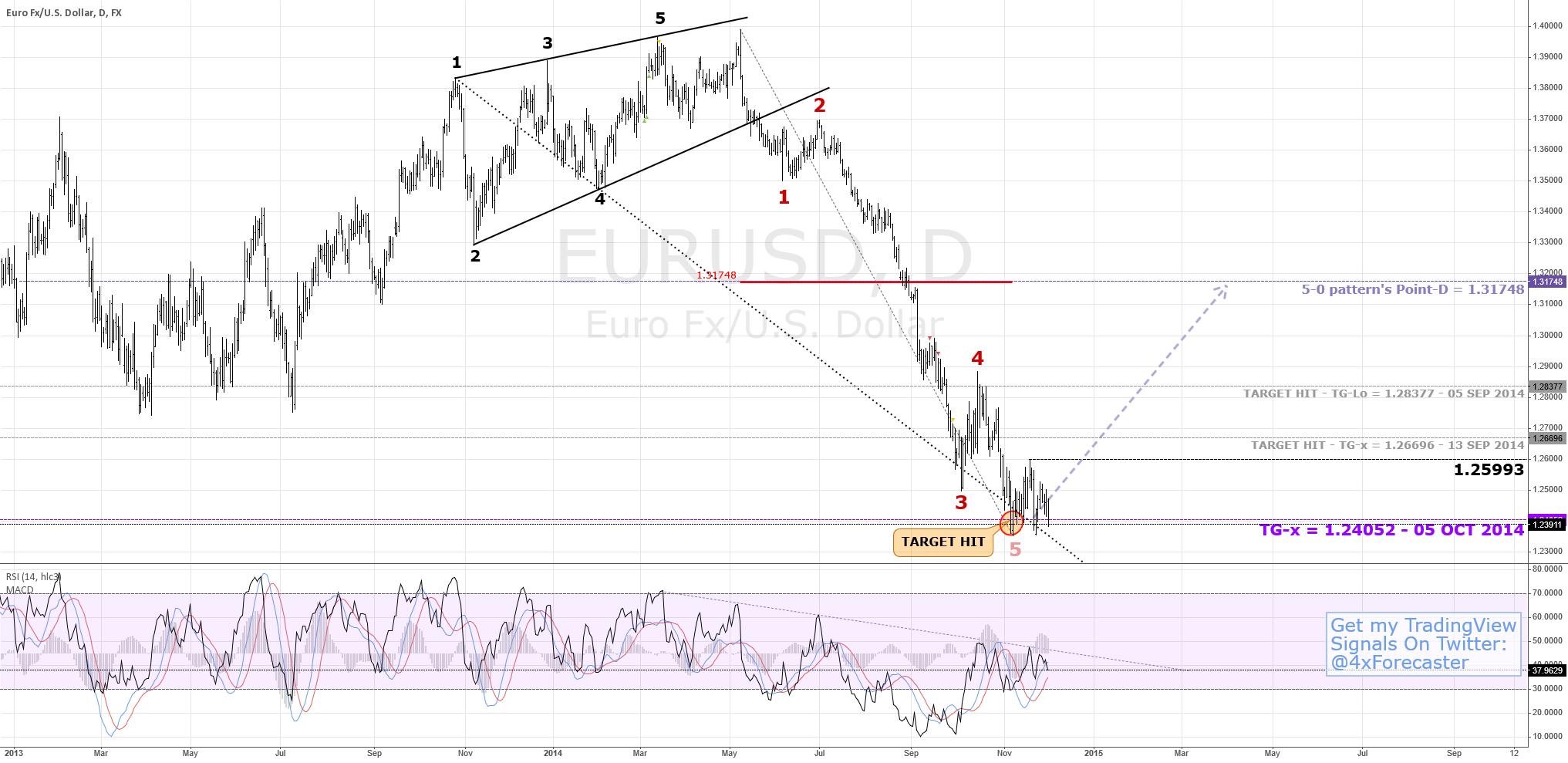 Eyes 50% #Fibonacci Recovery | $EUR $USD #forex