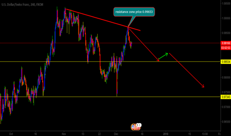 USDCHF: usdchf is curently at resistance zone will sell