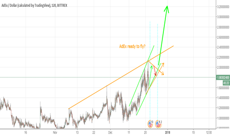 ADXUSD: AdEx looking very promising