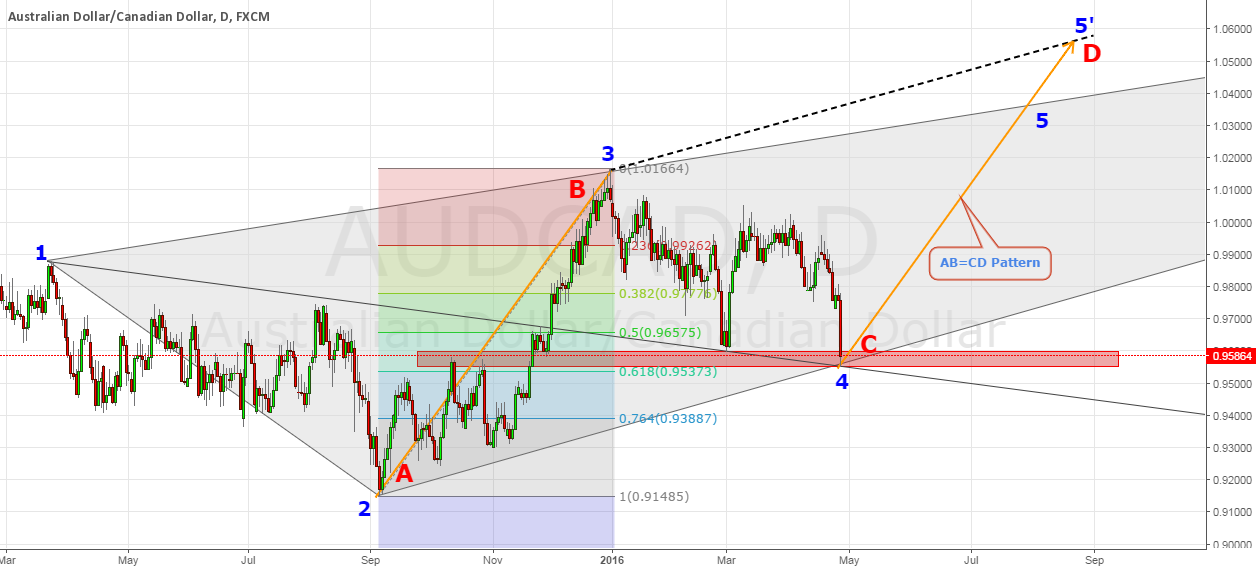 AUDCAD Bullish WW