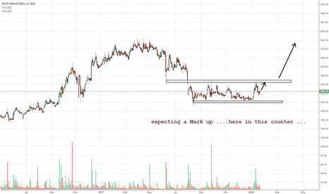 DEEPIND: xpecting a Mark up ....here in this counter ...