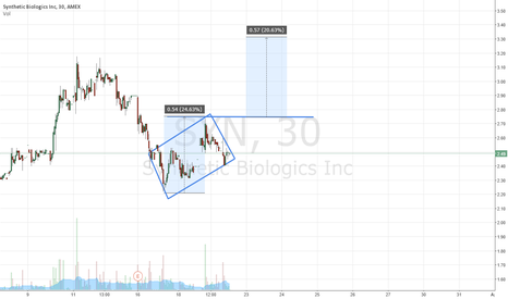 SYN: SYN Diamond Pattern, Break out up 69% of the time, PT 3.30+