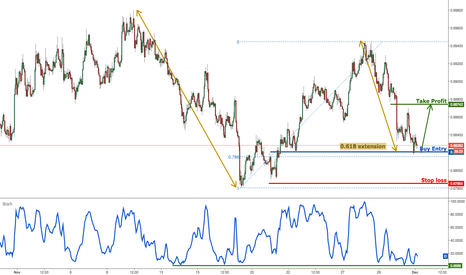 NZDUSD: NZDUSD profit target reached perfectly, prepare to buy