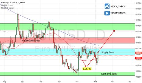 EURUSD: EUR/USD on the right track